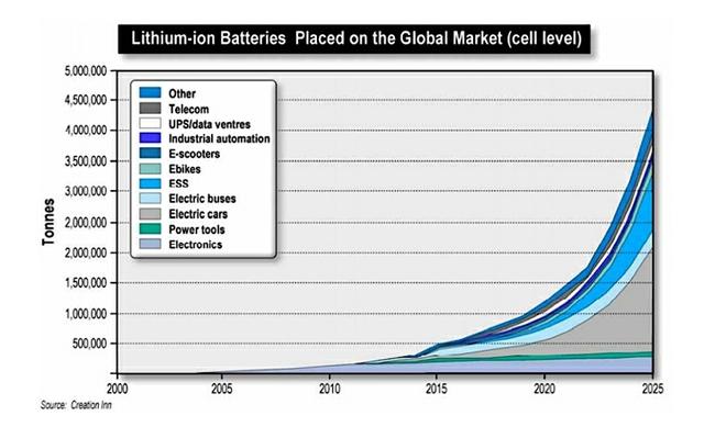 lithium-ion-batteries-graph.jpg