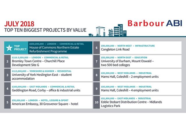 Top-ten-projects-August-2018.jpg