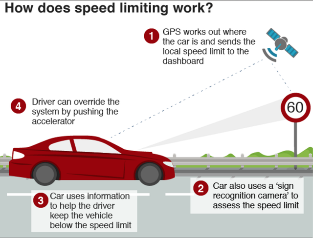 How does speed limiting work?