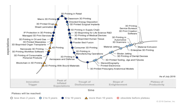Gartner hype cycle 3d printing
