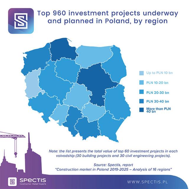 Poland investment