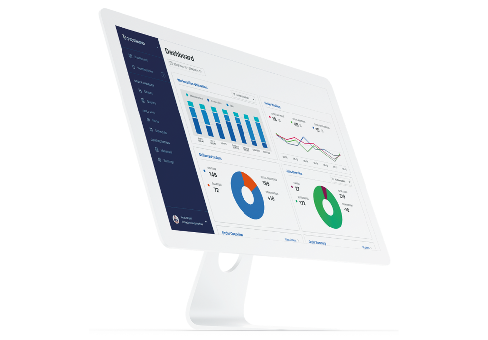 3YOURMIND Agile dashboard
