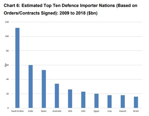 Defence imports 2018