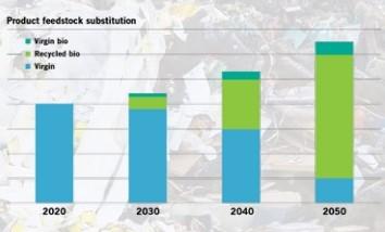 CIrcular economy plastics