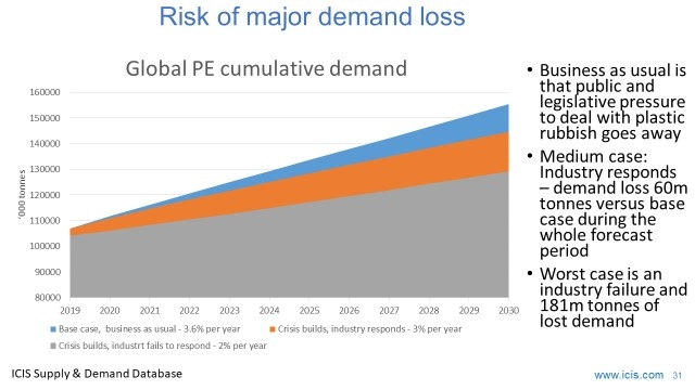 ICIS - Risk of major loss