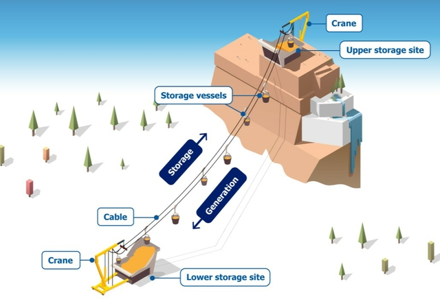 Using mountains for long-term energy storage