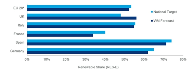 Renewables share Europe