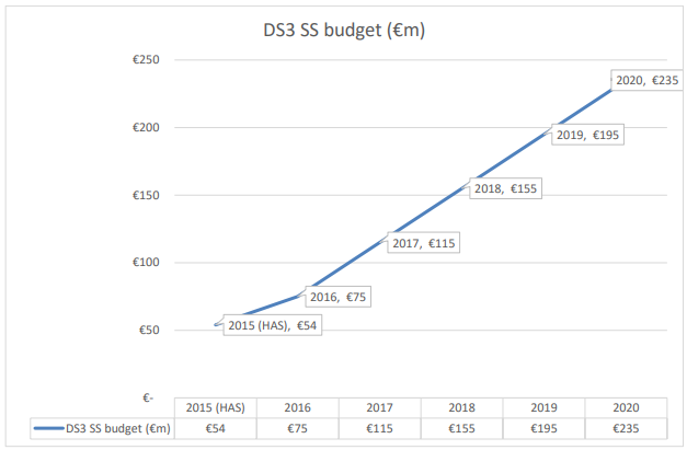 Fig 1: DS3 System Services annual cap