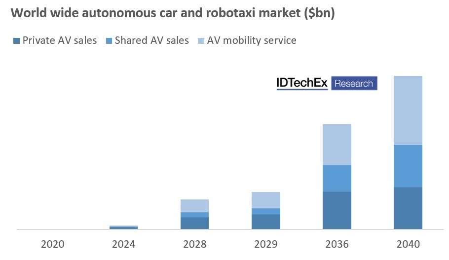 Market value forecast for autonomous cars and robotaxis