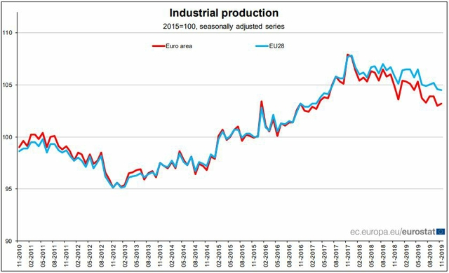 eurozone industrial output