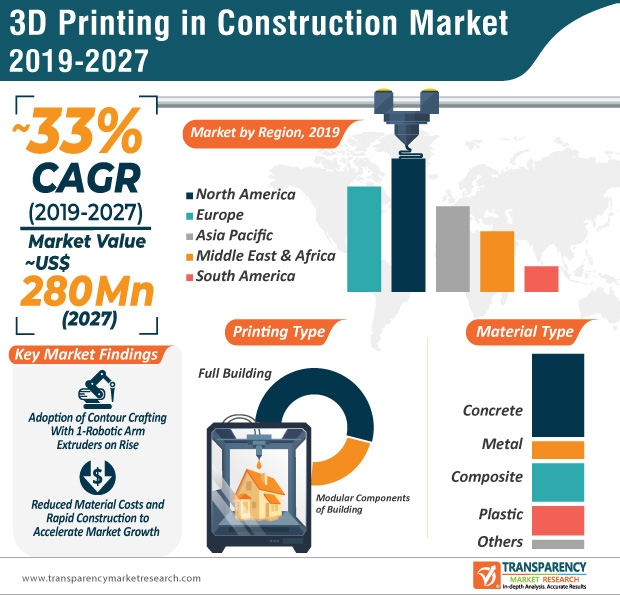 3d printing in construction infographic