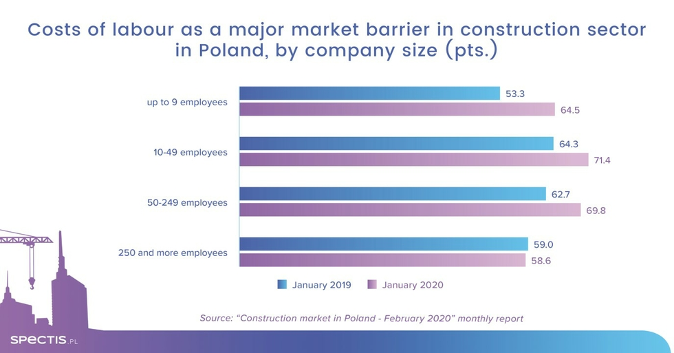 Costs of construction labour - Poland