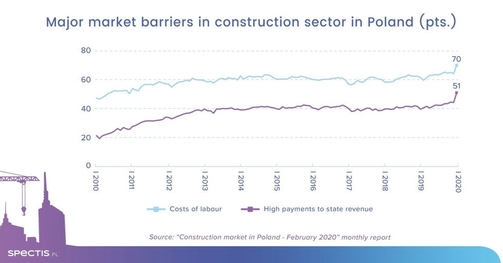 Major barriers construction in Poland