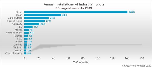 Top 15 markets - World Robotics 2020