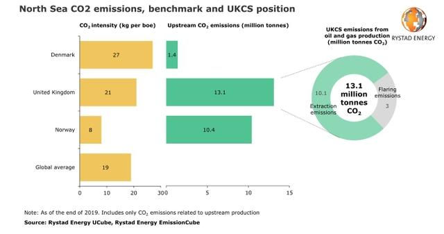 UKCS emissions