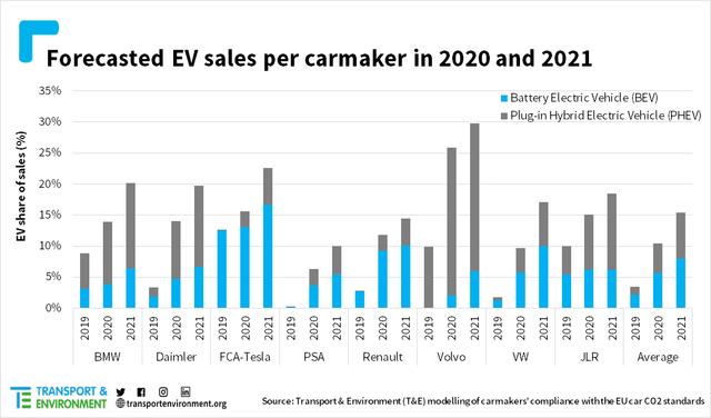 EV share 2019-21, T&E