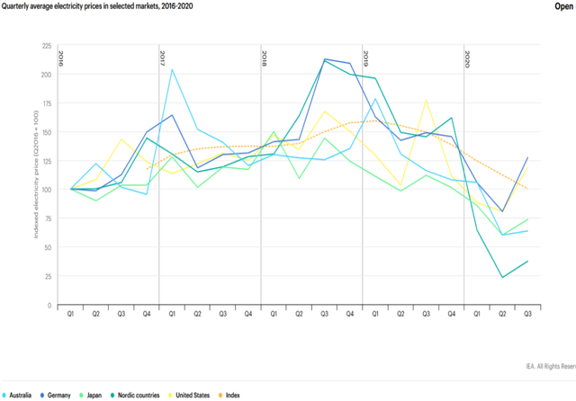 Electricity prices IEA.png
