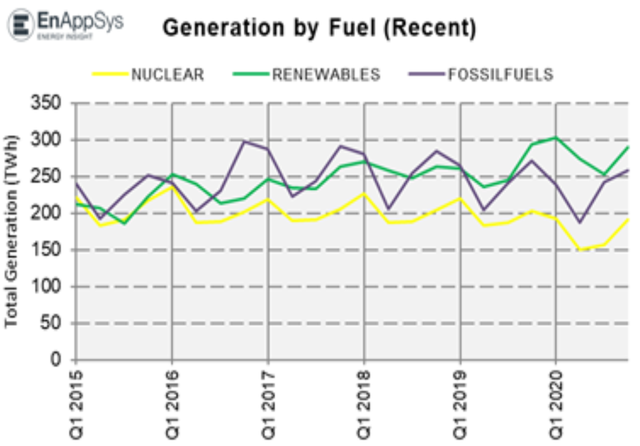 EnAppSys energy generation 2020.png