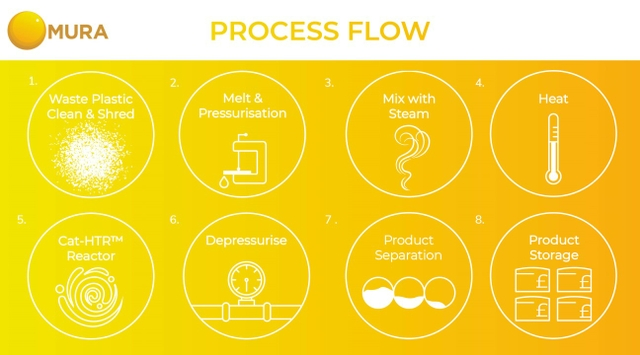 Cat-HTR process flow