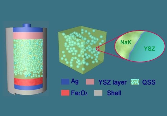 Molten salt metal air battery. Credit: Nottingham University