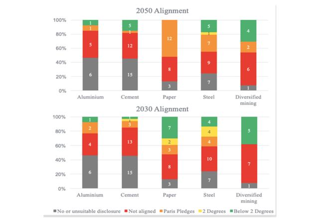 TPI 2030 2050 graph.png