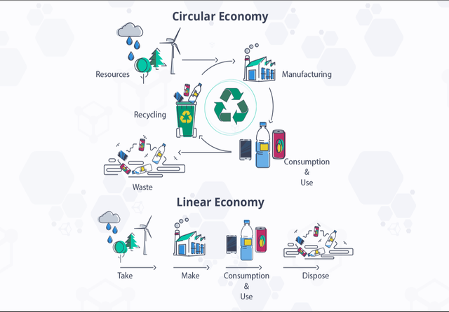 Circular vs linear economy