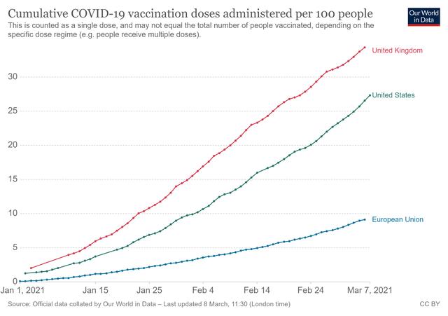 Covid-19 vaccine data, 06.03.2021
