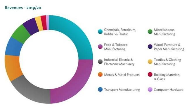 UK Manufacturing barometer