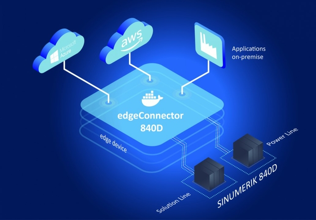 dataFEED edgeConnector 840D supports innovative industrial edge solutions. Source: Softing Industrial