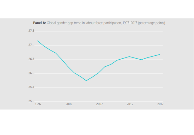 ILO gender gap labour participation.png