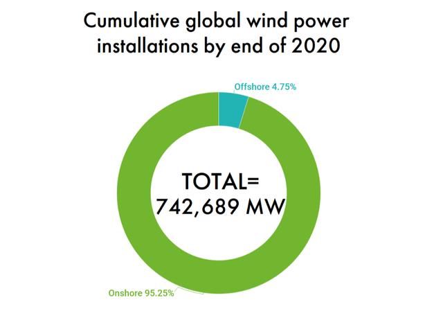 GWEC Wind capacity.png