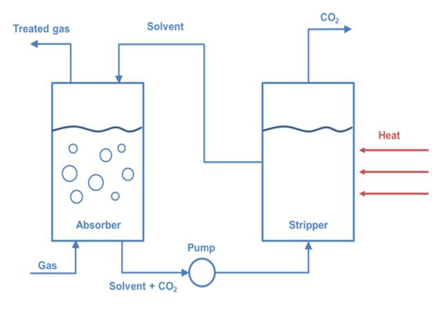 solvent carbon capture.png