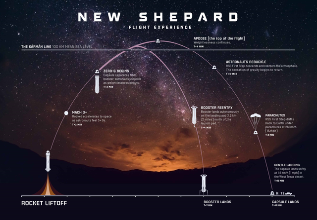 New Shepard flight experience.png