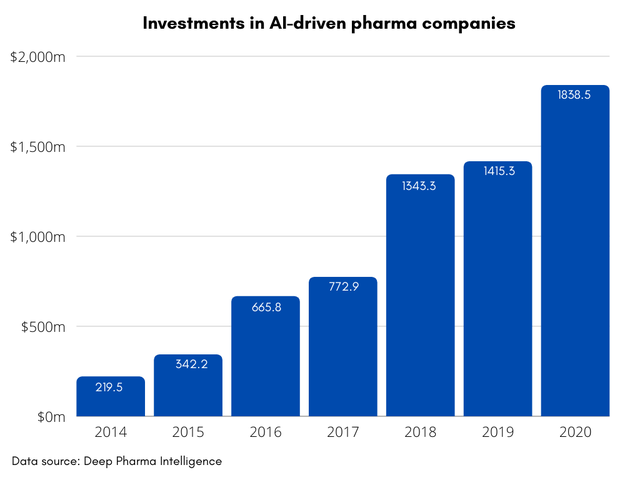 Investments in AI in pharma