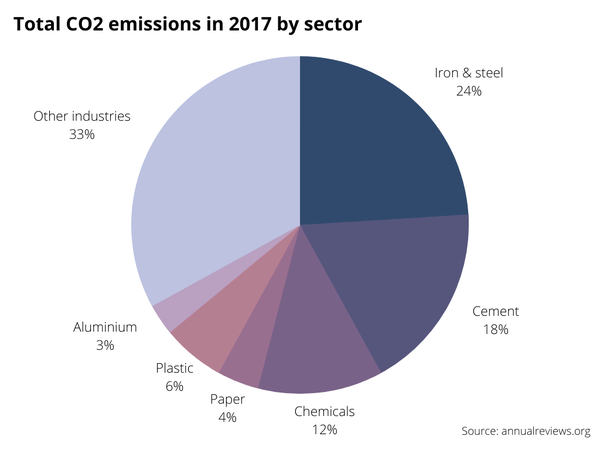 Industry emissions 2017