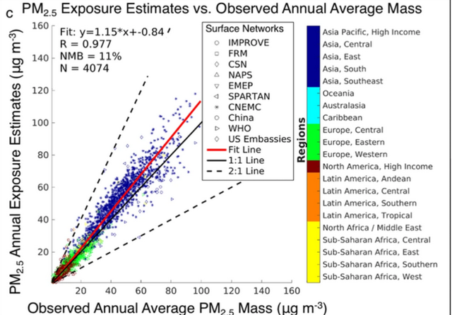 PM2.5 exposure estimates 2017. Credit: Washington University in St Louis via Nature Communications