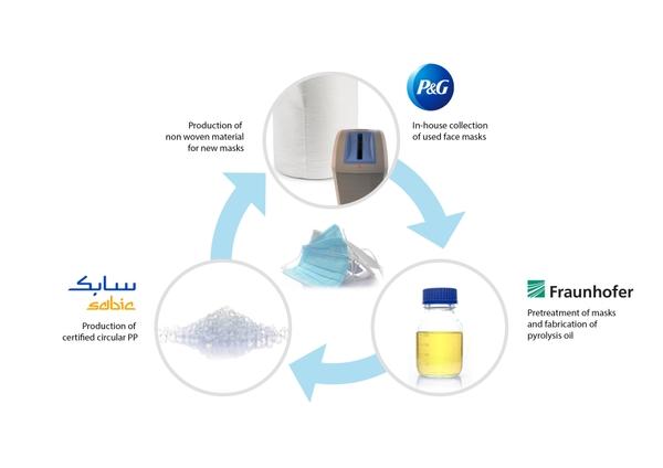 P&G, Fraunhofer, SABIC facemask recycling. Image: SABIC