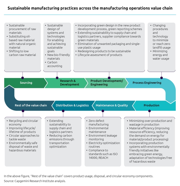 Sustainable manufacturing practices across manufacturing value chain. Photo: Capgemini