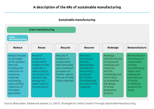 The 6Rs of sustainable manufacturing