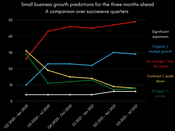 Small business growth predictions for the three months ahead A comparison over successive quarters