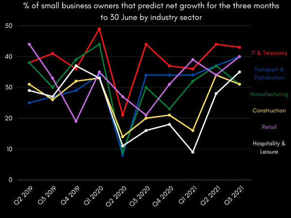 % of small business owners that predict net growth for the three-months to 30 June by industry sector