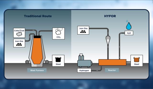 Traditional steelmaking vs. HYFOR. Credit: Primetals Technologies