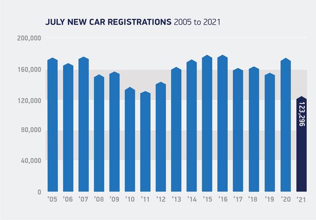 New car registrations 2005-2021. Credit: SMMT