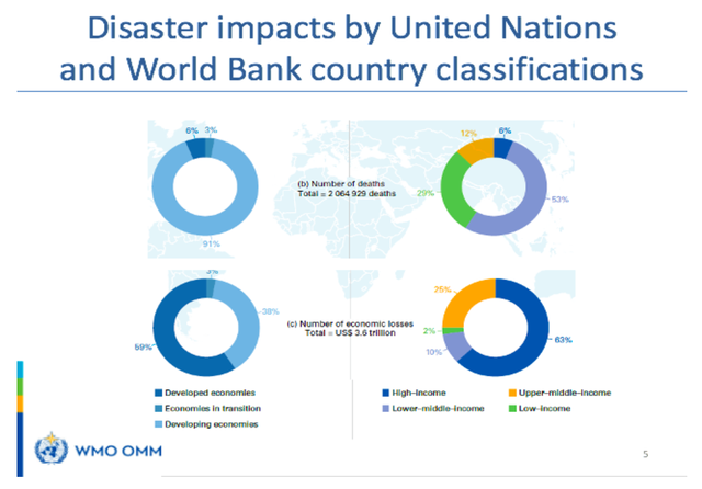 Disaster impacts by UN and World Bank country classifications. Credit: World Meteorological Society