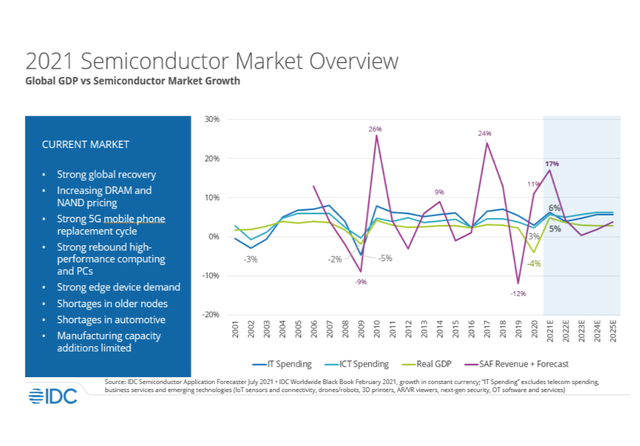 2021 semiconductor market overview IDC. Credit: IDC